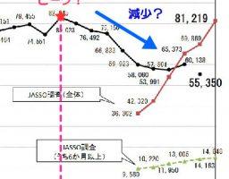 海外へ出る日本人は減っているのかということと、不安を売るメディアについて
