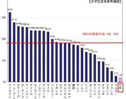 日本では25歳以上で大学で学ぶ人がとても少ないということ